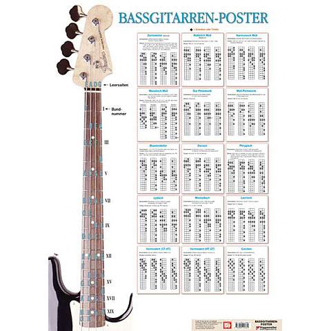 Voggenreiter Bassgitarren-Poster